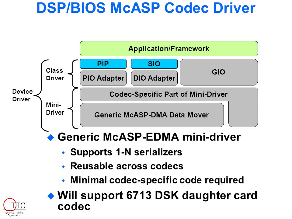 DSP/BIOS McASP Codec Driver  Generic McASP-EDMA mini-driver  Supports 1-N serializers  Reusable across codecs  Minimal codec-specific code required  Will support 6713 DSK daughter card codec Application/Framework Device Driver PIP PIO Adapter SIO DIO Adapter GIO Class Driver Mini- Driver Codec-Specific Part of Mini-Driver Generic McASP-DMA Data Mover Technical Training Organization T TO