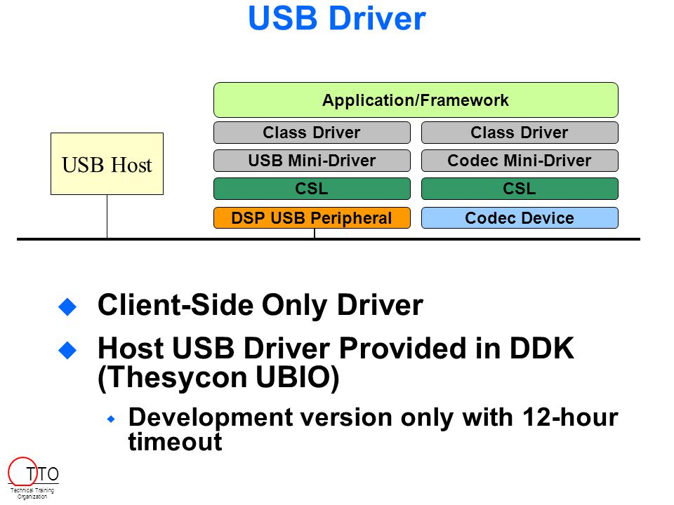 USB Driver  Client-Side Only Driver  Host USB Driver Provided in DDK (Thesycon UBIO)  Development version only with 12-hour timeout USB Host DSP USB Peripheral CSL USB Mini-Driver Class Driver CSL Codec Mini-Driver Class Driver Application/Framework Codec Device Technical Training Organization T TO