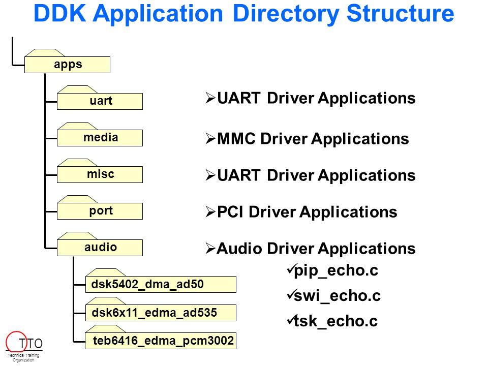 appsaudiomediamiscportuart   Audio Driver Applications   MMC Driver Applications   UART Driver Applications   PCI Driver Applications   UART Driver Applications DDK Application Directory Structure dsk5402_dma_ad50 dsk6x11_edma_ad535 teb6416_edma_pcm3002 pip_echo.c swi_echo.c tsk_echo.c Technical Training Organization T TO