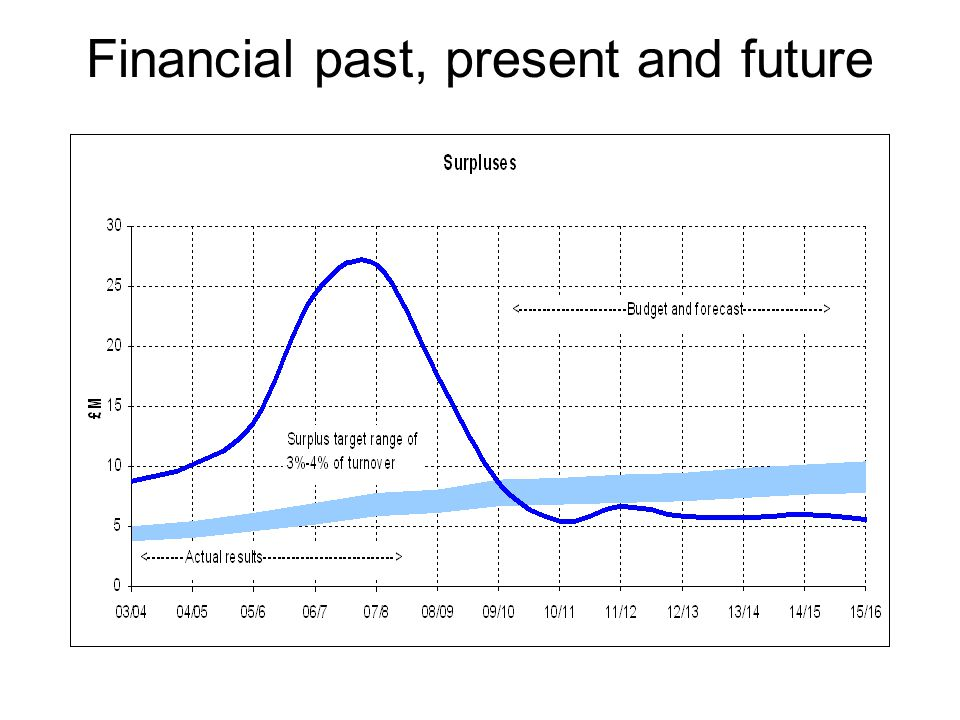 Financial past, present and future