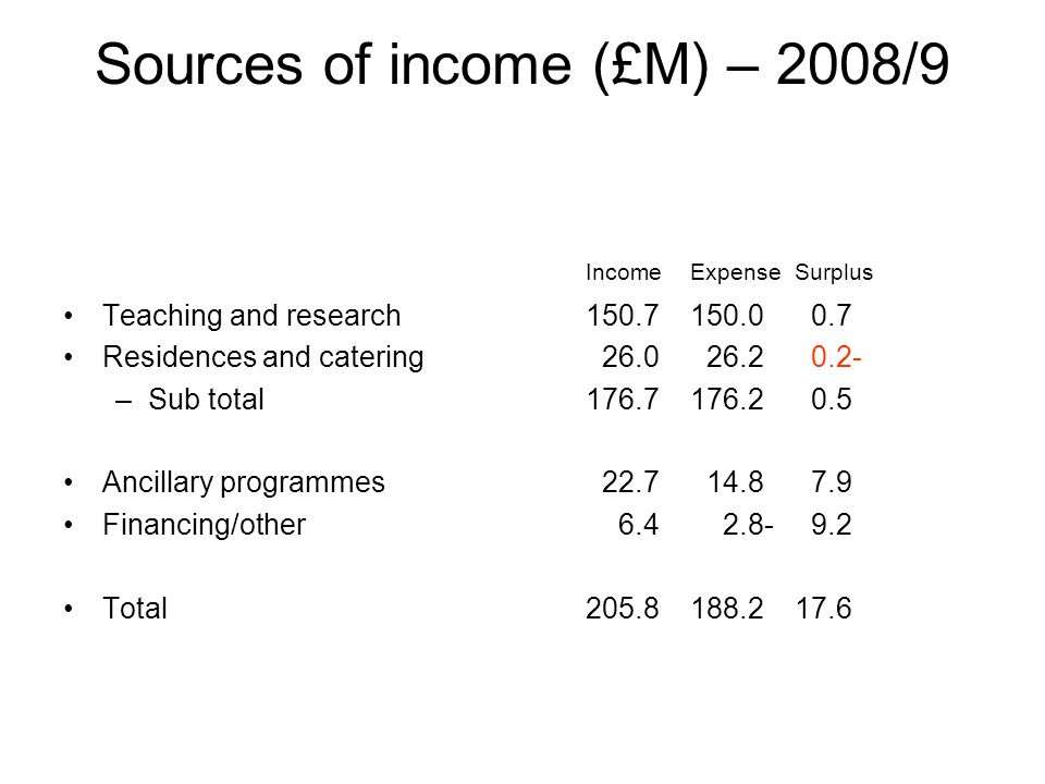 Sources of income (£M) – 2008/9 IncomeExpense Surplus Teaching and research150.7150.0 0.7 Residences and catering 26.0 26.2 0.2- –Sub total176.7176.2 0.5 Ancillary programmes 22.7 14.8 7.9 Financing/other 6.4 2.8- 9.2 Total205.8188.217.6