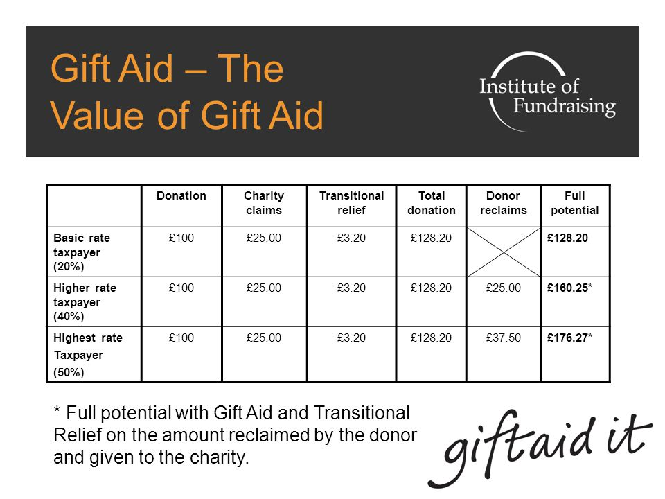 Gift Aid – Budget 2010 Changes Registration process/forms have changed Eligible Non-UK charities can potentially claim Gift Aid on donations from UK taxpayers Time limits for retrospective claims reduced from 6 to 4 years Highest rate of tax (50%) could allow donors to reclaim more HMRC consulting with the sector to change how often charities can claim Gift Aid and minimum claim amount.