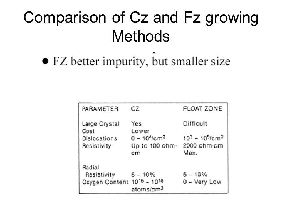 Comparison of Cz and Fz growing Methods