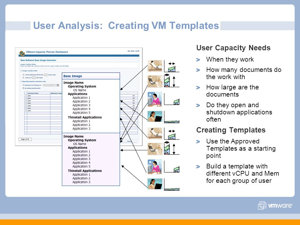 User Analysis: Creating VM Templates User Capacity Needs When they work How many documents do the work with How large are the documents Do they open and shutdown applications often Creating Templates Use the Approved Templates as a starting point Build a template with different vCPU and Mem for each group of user
