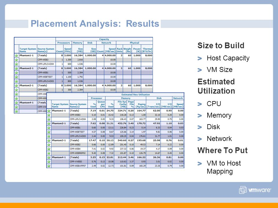 Placement Analysis: Results Size to Build Host Capacity VM Size Estimated Utilization CPU Memory Disk Network Where To Put VM to Host Mapping