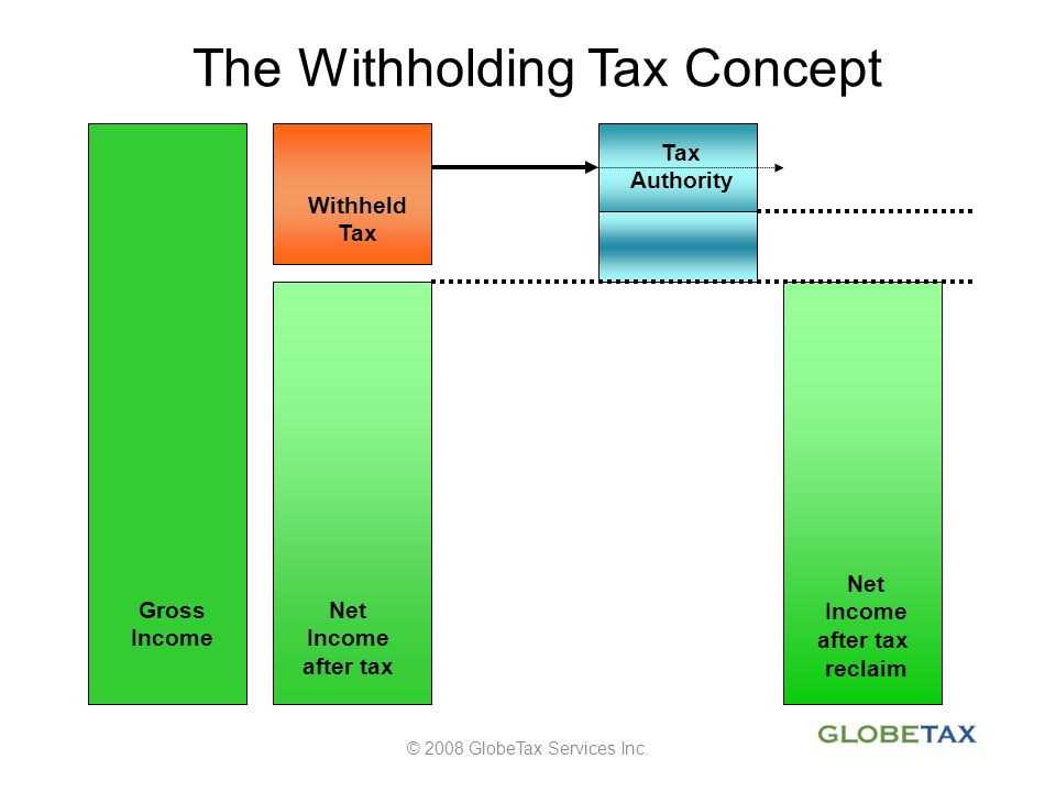 The Withholding Tax Concept © 2008 GlobeTax Services Inc. Gross Income Net Income after tax Withheld Tax Authority Net Income after tax reclaim