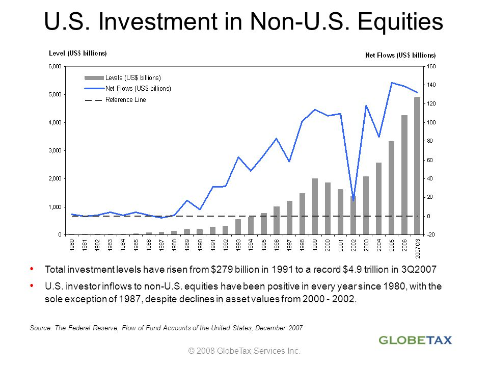 Source: The Federal Reserve, Flow of Fund Accounts of the United States, December 2007 Total investment levels have risen from $279 billion in 1991 to