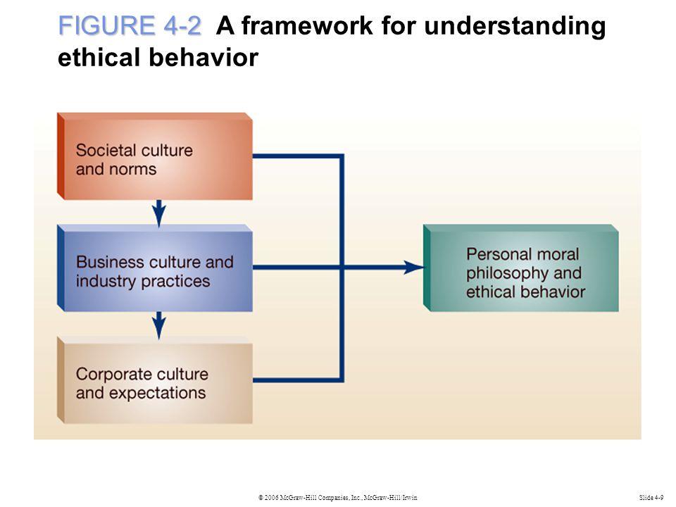© 2006 McGraw-Hill Companies, Inc., McGraw-Hill/IrwinSlide 4-9 FIGURE 4-2 FIGURE 4-2 A framework for understanding ethical behavior