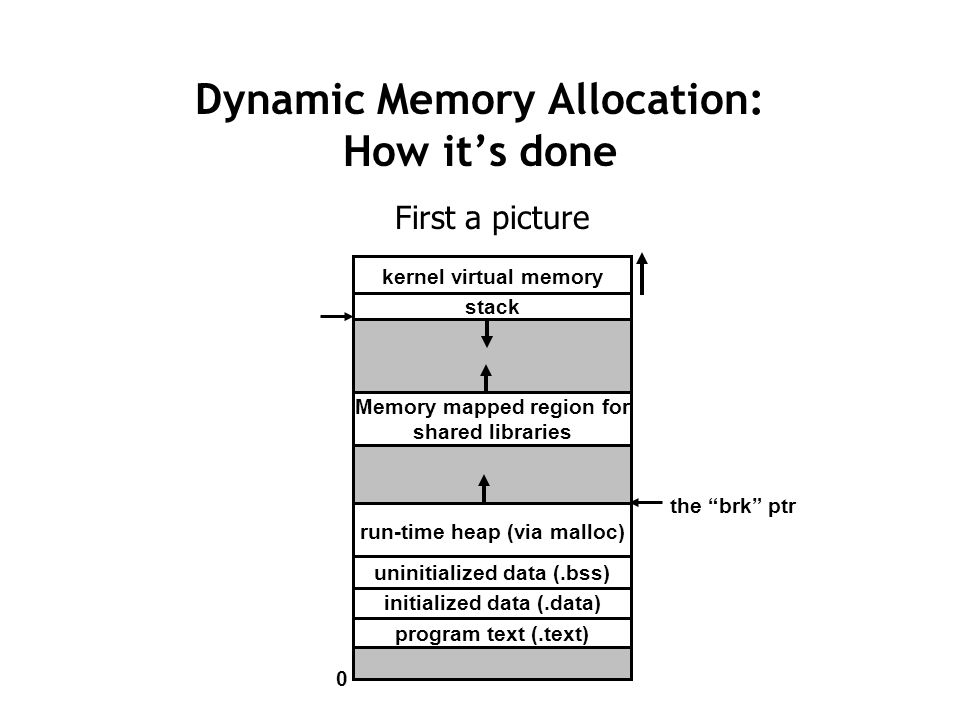 Dynamic Memory Allocation: How it's done First a picture kernel virtual memory Memory mapped region for shared libraries run-time heap (via malloc) program text (.text) initialized data (.data) uninitialized data (.bss) stack 0 the brk ptr