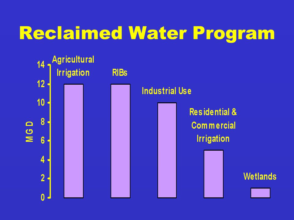 Reclaimed Water Program
