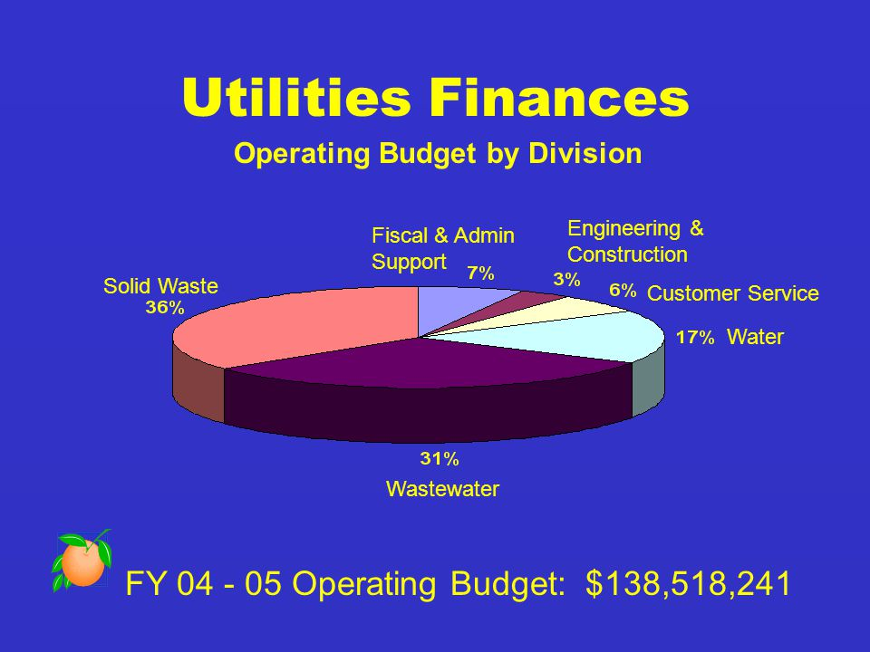Utilities Finances Operating Budget by Division FY 04 - 05 Operating Budget: $138,518,241 Solid Waste Fiscal & Admin Support Engineering & Construction Customer Service Water Wastewater