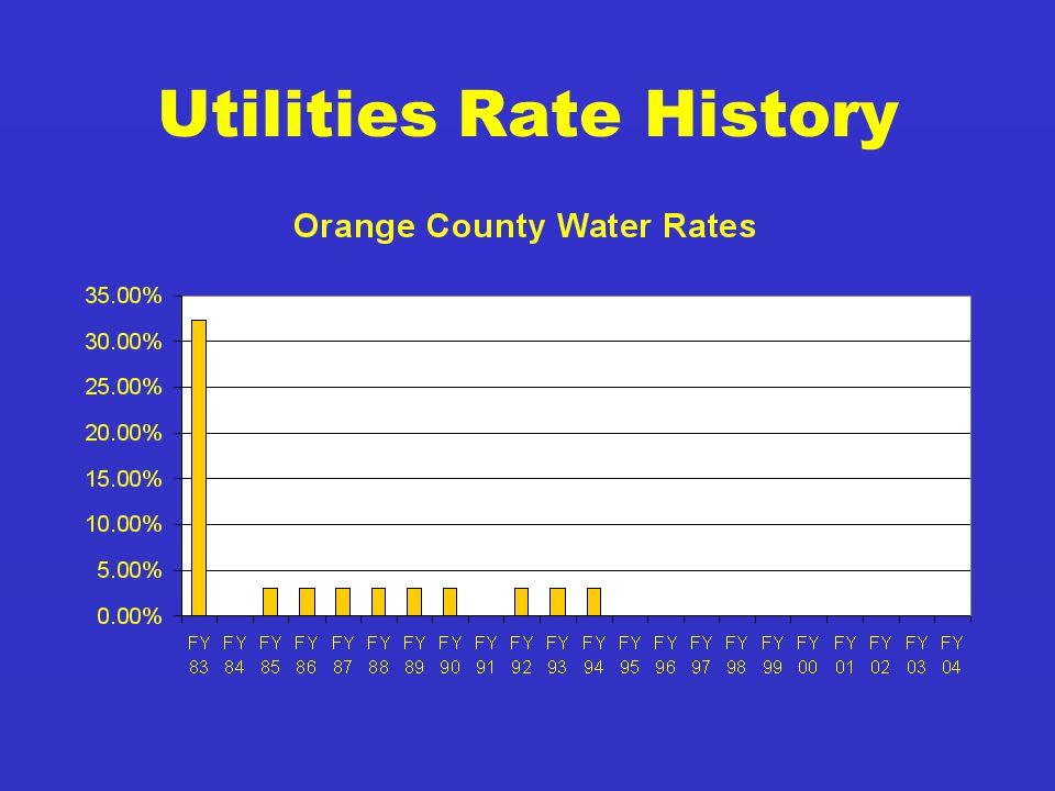 Utilities Rate History