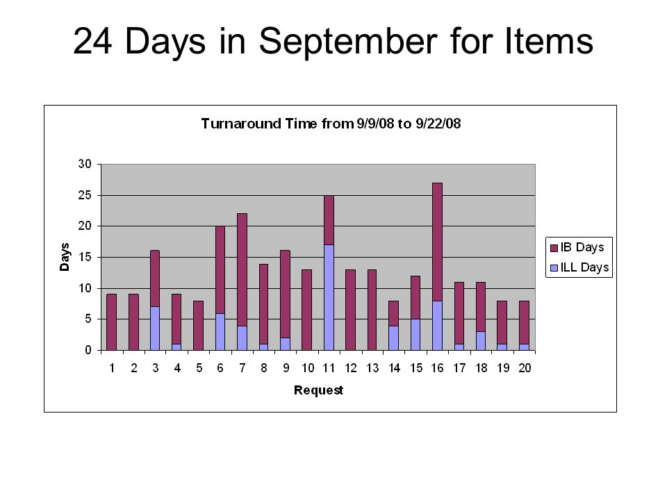 Analysis for 24 Days in September 6 moved to IB on day 1 1 stayed in ILL for 17 days The longest for both ILL & IB was 27 days Average days in ILL was 2.9 Average days in IB was 10.04 Average for both ILL & IB was 12.95 days