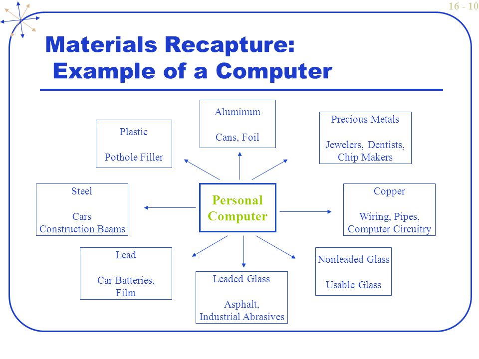 16 - 10 Materials Recapture: Example of a Computer Personal Computer Plastic Pothole Filler Aluminum Cans, Foil Steel Cars Construction Beams Nonleaded Glass Usable Glass Copper Wiring, Pipes, Computer Circuitry Lead Car Batteries, Film Leaded Glass Asphalt, Industrial Abrasives Precious Metals Jewelers, Dentists, Chip Makers