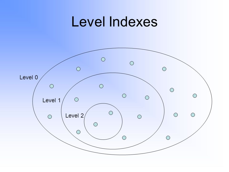 Level Indexes Level 0 Level 1 Level 2