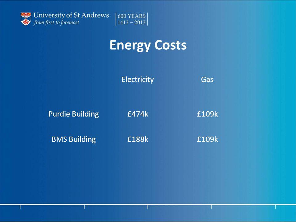Energy Costs ElectricityGas Purdie Building£474k£109k BMS Building£188k£109k