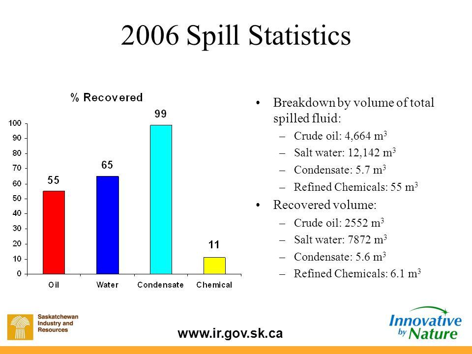 www.ir.gov.sk.ca Breakdown by volume of total spilled fluid: –Crude oil: 4,664 m 3 –Salt water: 12,142 m 3 –Condensate: 5.7 m 3 –Refined Chemicals: 55