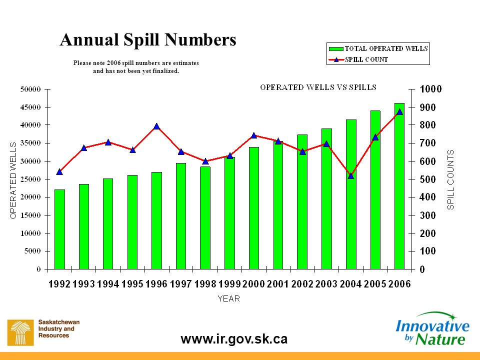 www.ir.gov.sk.ca A total of 185 spills has been reported from Area 1 as of September 2007.