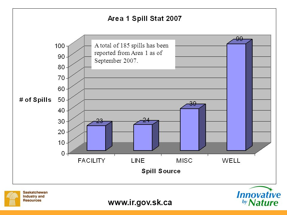 www.ir.gov.sk.ca A total of 105 spills has been reported from Area 2 as of September 2007.