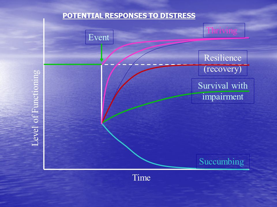 Time Level of Functioning Survival with impairment ThrivingResilience (recovery) Succumbing Event POTENTIAL RESPONSES TO DISTRESS