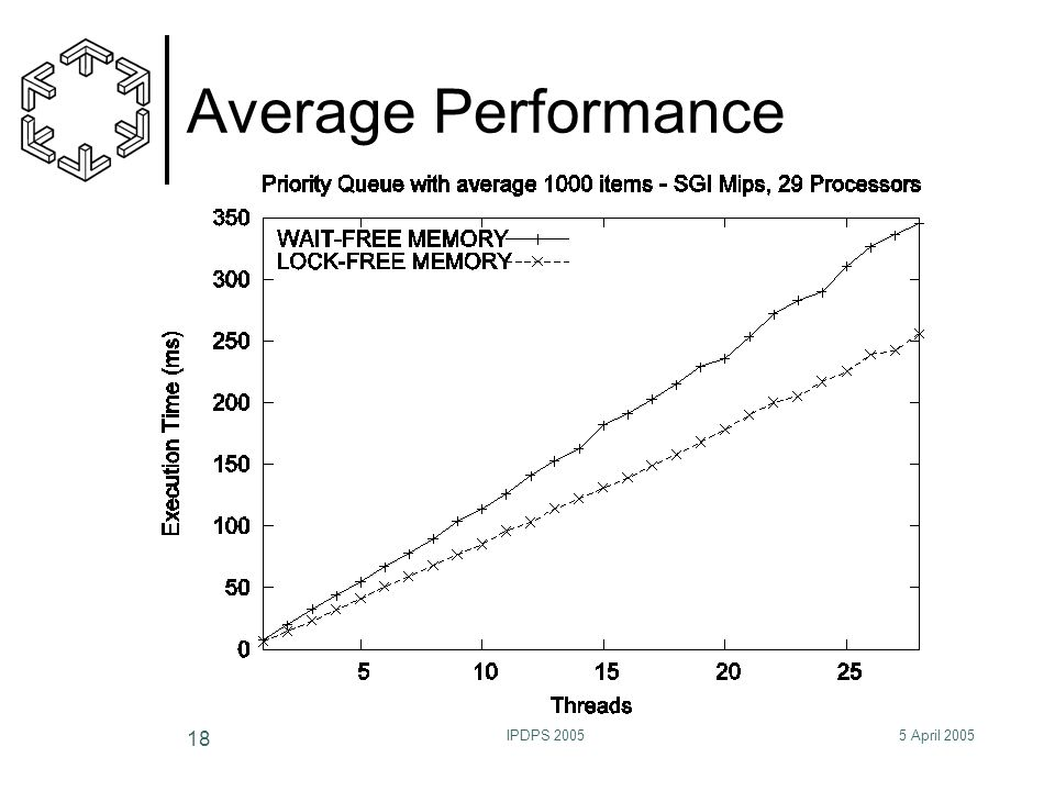 5 April 2005IPDPS 2005 18 Average Performance