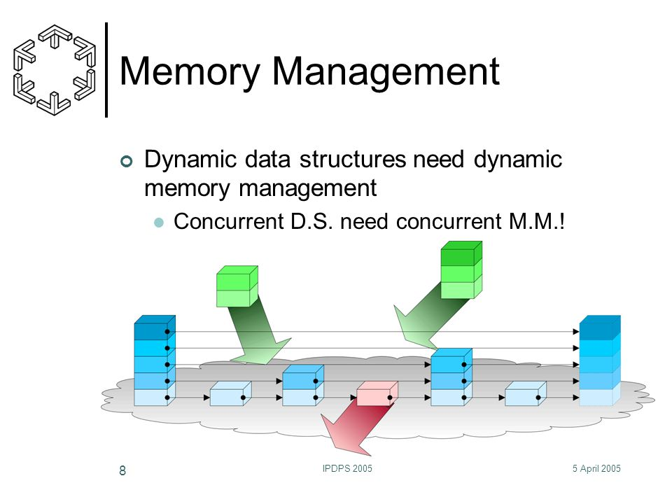 5 April 2005IPDPS 2005 8 Memory Management Dynamic data structures need dynamic memory management Concurrent D.S. need concurrent M.M.!