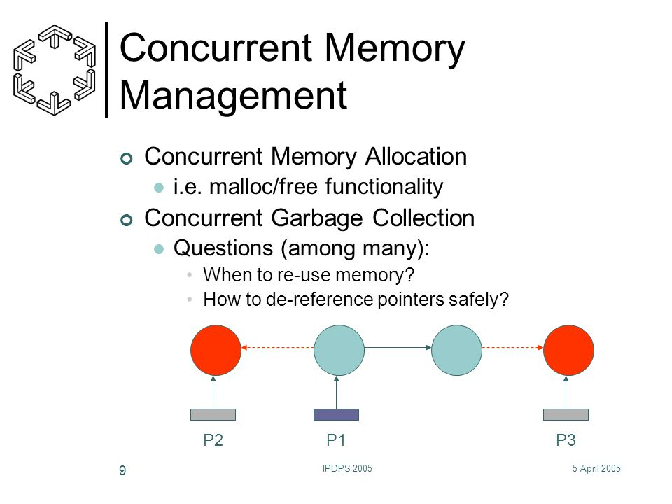 5 April 2005IPDPS 2005 9 Concurrent Memory Management Concurrent Memory Allocation i.e. malloc/free functionality Concurrent Garbage Collection Questi