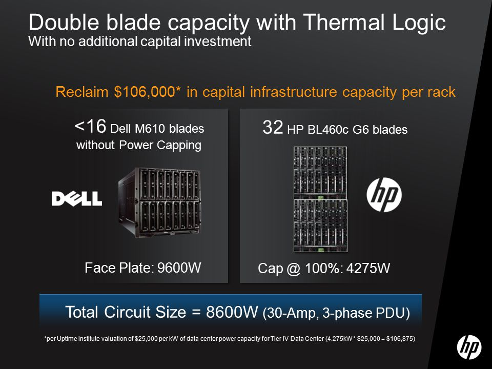 Total Circuit Size = 8600W (30-Amp, 3-phase PDU) Face Plate: 9600W Cap @ 100%: 4275W <16 Dell M610 blades without Power Capping 32 HP BL460c G6 blades