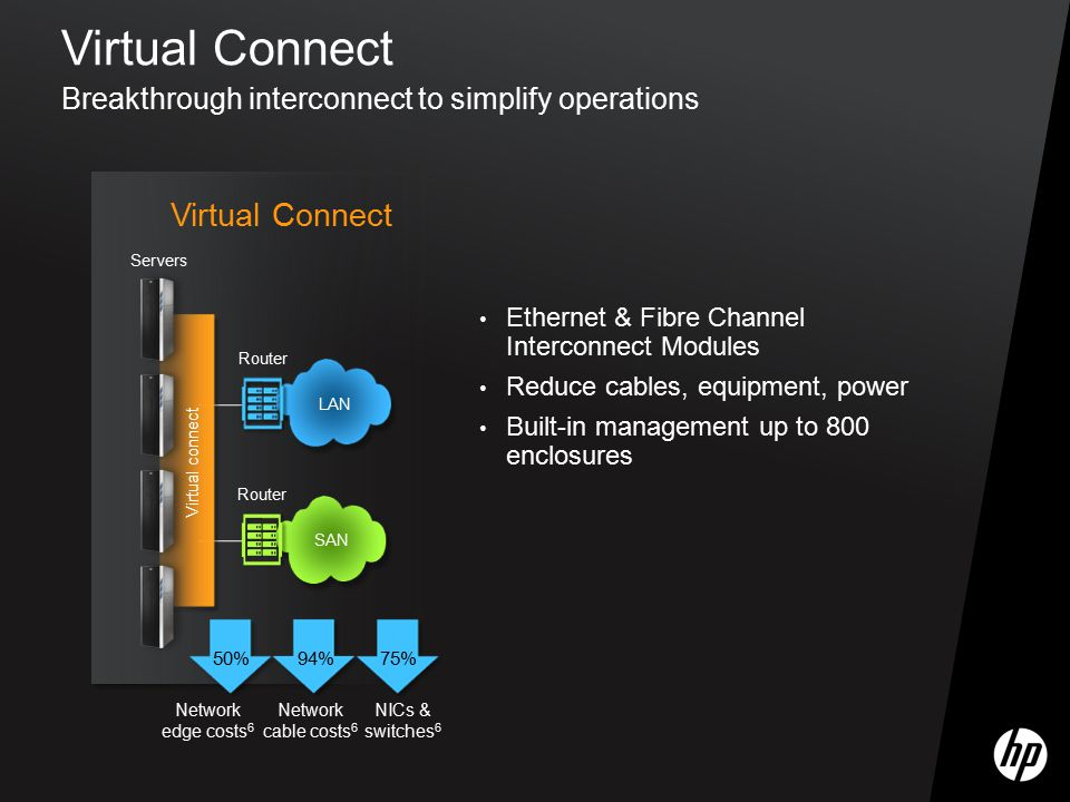 Virtual Connect Breakthrough interconnect to simplify operations Ethernet & Fibre Channel Interconnect Modules Reduce cables, equipment, power Built-i