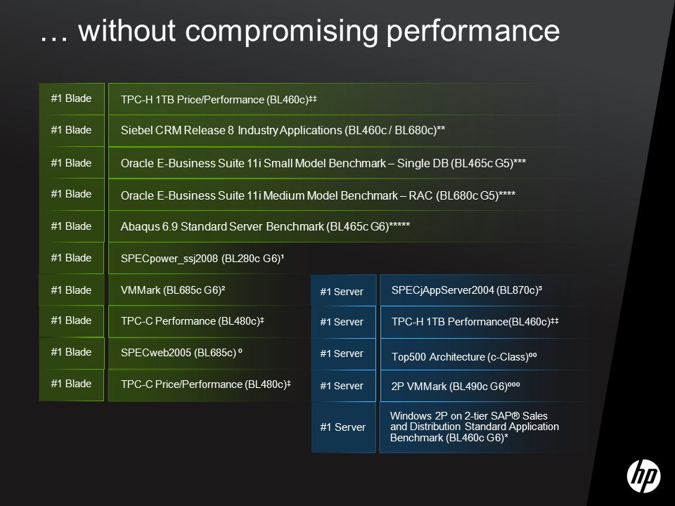 … without compromising performance #1 Blade SPECpower_ssj2008 (BL280c G6)¹ VMMark (BL685c G6)² #1 Blade Oracle E-Business Suite 11i Small Model Benchm