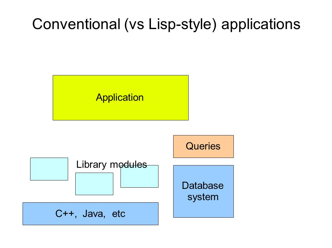 Conventional (vs Lisp-style) applications C++, Java, etc Application Library modules Database system Queries