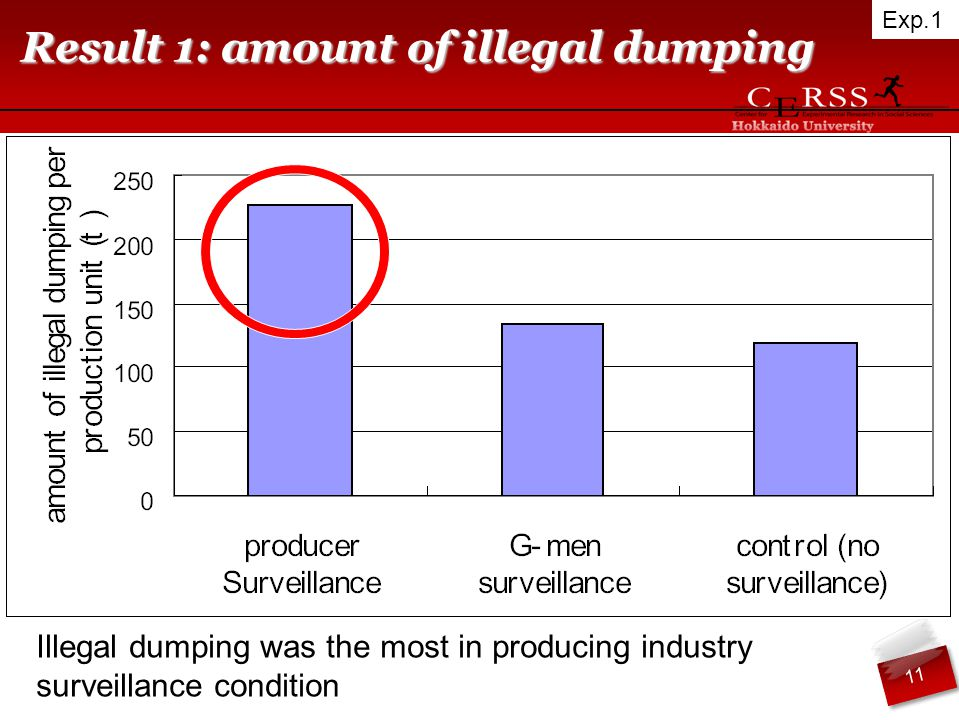 Result 1: amount of illegal dumping Illegal dumping was the most in producing industry surveillance condition Exp.1 11