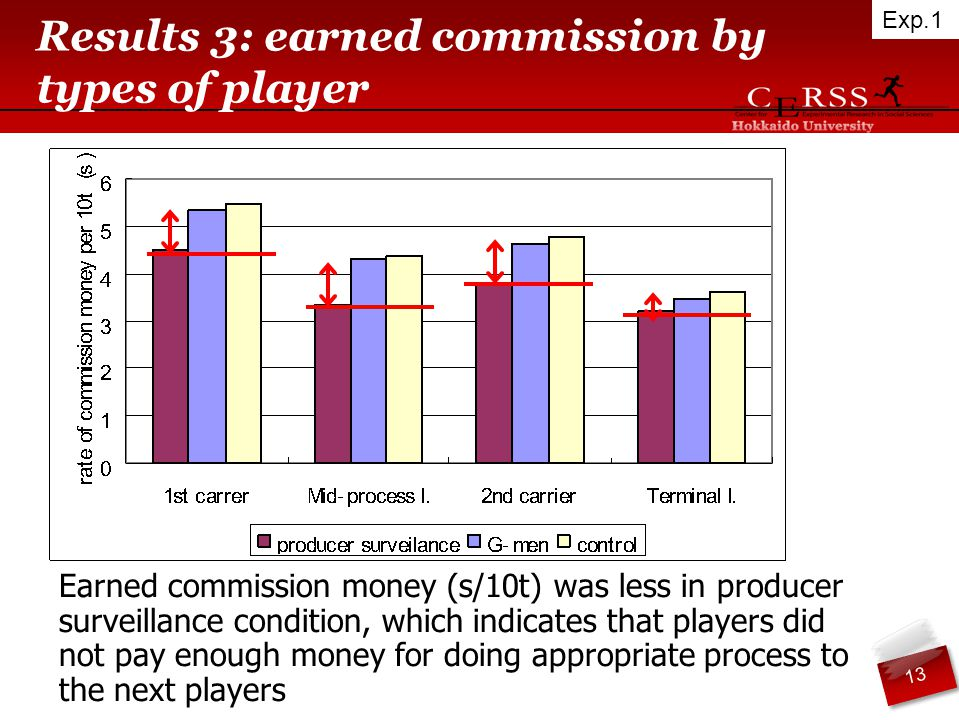 Results 3: earned commission by types of player Earned commission money (s/10t) was less in producer surveillance condition, which indicates that players did not pay enough money for doing appropriate process to the next players Exp.1 13