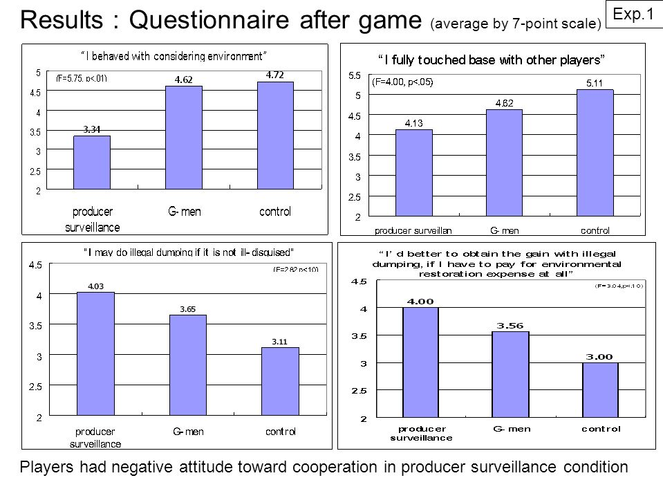 Results : Questionnaire after game (average by 7-point scale) Exp.1 Players had negative attitude toward cooperation in producer surveillance condition