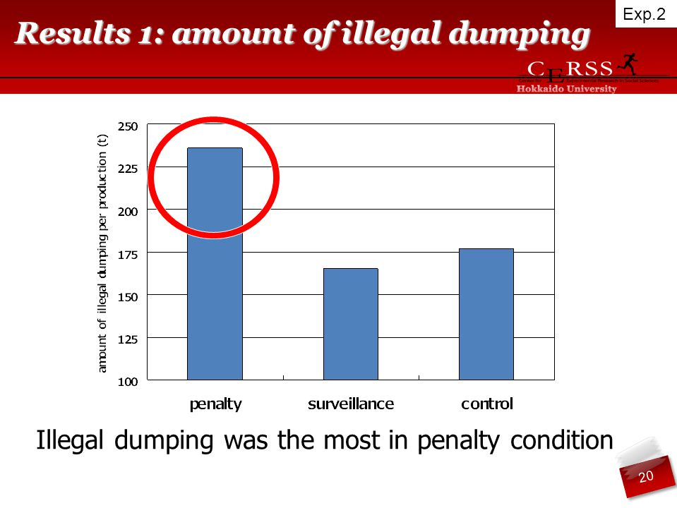 Results 1: amount of illegal dumping Illegal dumping was the most in penalty condition Exp.2 20