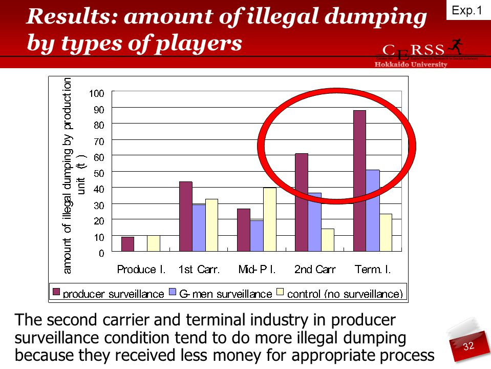 Results: amount of illegal dumping by types of players The second carrier and terminal industry in producer surveillance condition tend to do more illegal dumping because they received less money for appropriate process 32 Exp.1
