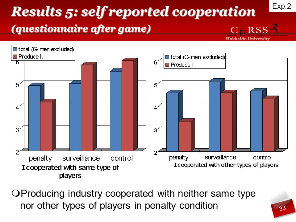 Results 5: self reported cooperation (questionnaire after game)  Producing industry cooperated with neither same type nor other types of players in penalty condition Exp.2 33
