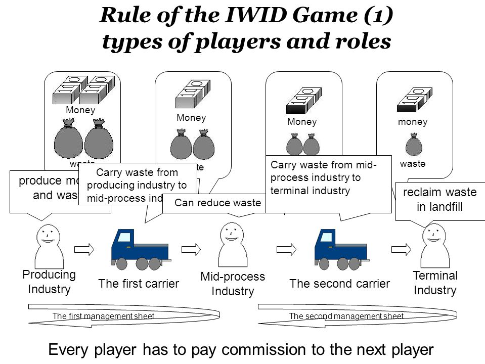 reclaim waste in landfill, but need cost for it Can reduce the waste, but need cost for the reduction Flow of bargaining of Waste The first carrierThe second carrierProducing industry Mid-process industry Terminal industry waste money The first management sheet The second management sheet Appropriate process The only player who can amass capital in the game Every player does not know about the payoffs of any other types of player each other.