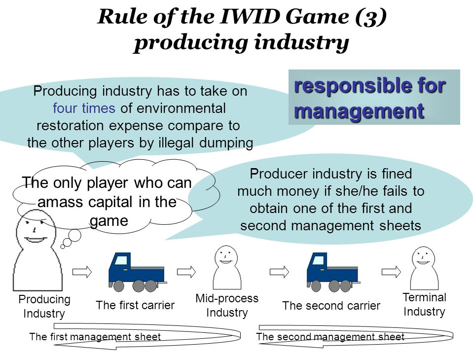 Rule of the IWID Game (3) producing industry The first management sheetThe second management sheet Producer industry is fined much money if she/he fails to obtain one of the first and second management sheets Producing industry has to take on four times of environmental restoration expense compare to the other players by illegal dumping Producing Industry The second carrier The first carrier Terminal Industry Mid-process Industry The only player who can amass capital in the game responsible for management