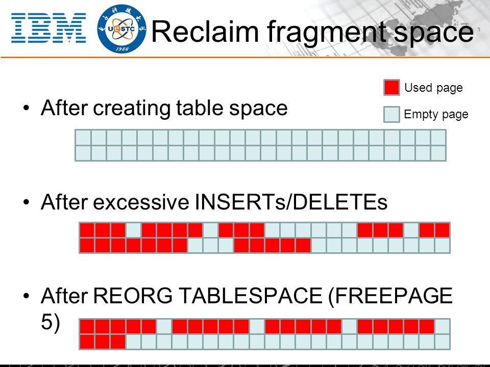 Reclaim fragment space After creating table space After excessive INSERTs/DELETEs After REORG TABLESPACE (FREEPAGE 5) Used page Empty page