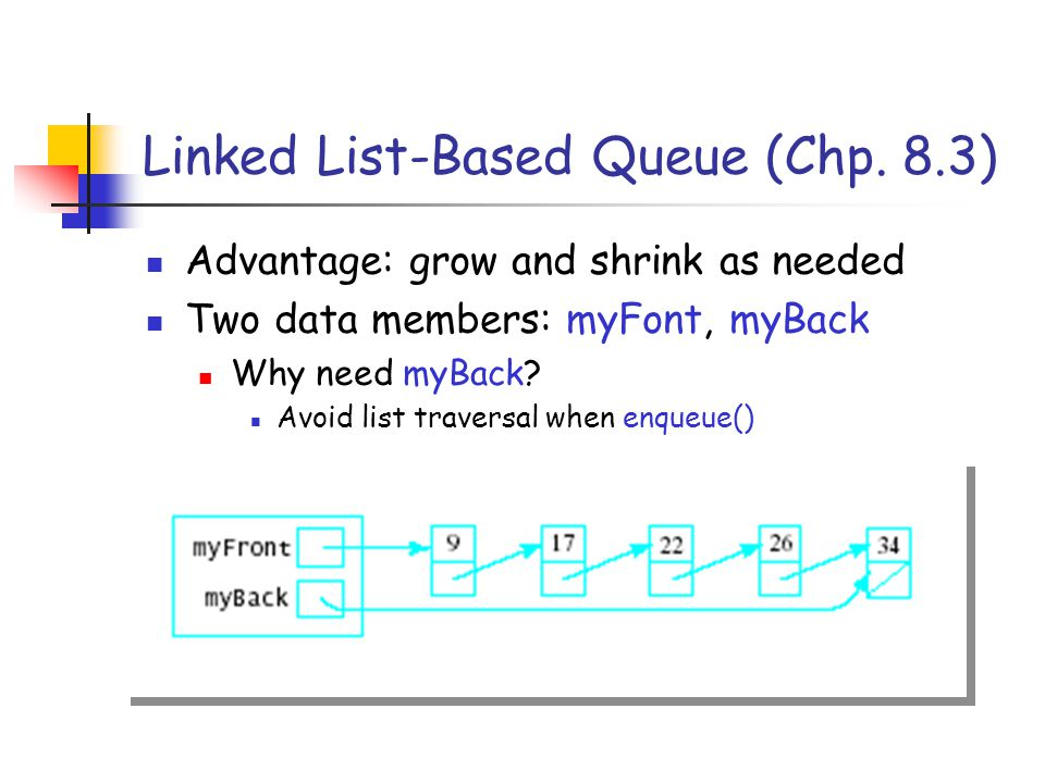 Linked List-Based Queue (Chp.