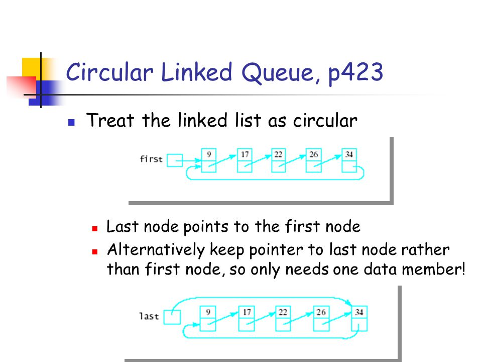 Circular Linked Queue, p423 Treat the linked list as circular Last node points to the first node Alternatively keep pointer to last node rather than first node, so only needs one data member!