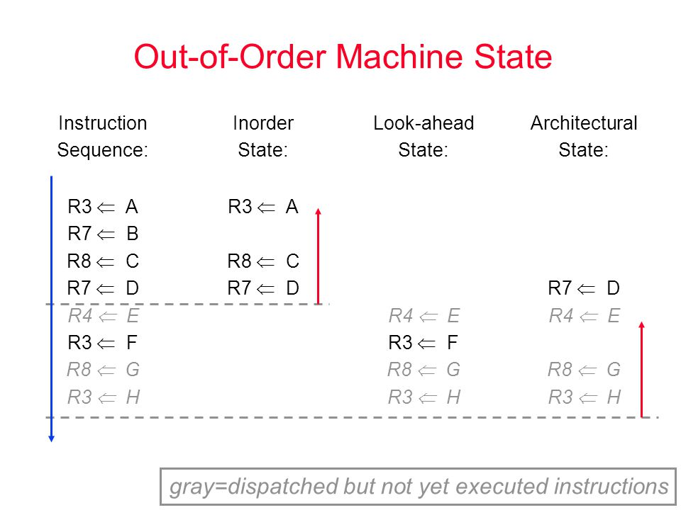 Queue Organizations distributed queues reservation stations DRIS statically aligned (inorder) Int FP Mem