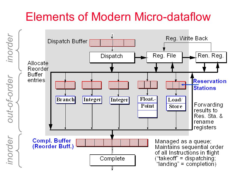 Metaflow Datapath ICache issue DRIS (Renaming + Reservation Stations + Reorder Buff.) Retire Scheduler Register File Branch Pred.
