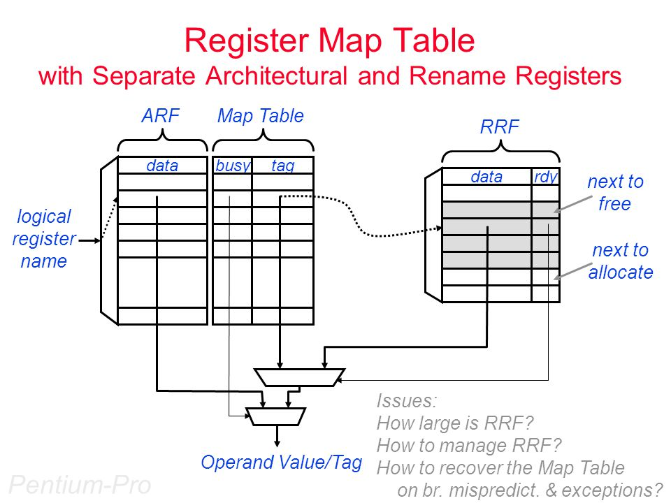 Design Choices  Register Renaming map table lookup + dependency check on simultaneous dispatches unified physical register file 4-deep branch stack to backup the map table on branch predictions sequential (4-at-a-time) back-tracking to recover from exceptions  Instruction Queues separate 16-entry floating point and integer instruction queues prioritized, dataflow-ordered scheduling  Reorder Buffer one per outstanding instruction, FIFO ordered stores PC, logical destination number, old physical destination number Why not current physical destination number?