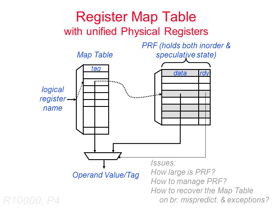 Allocation and De-allocation of PRF  When speculative register state is committed, no copying is required (in fact, not much happens)  PRF registers are not de/allocated in order Why.