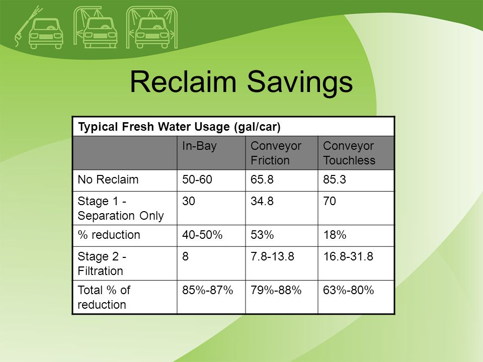 Reclaim Savings Typical Fresh Water Usage (gal/car) In-BayConveyor Friction Conveyor Touchless No Reclaim50-6065.885.3 Stage 1 - Separation Only 3034.870 % reduction40-50%53%18% Stage 2 - Filtration 87.8-13.816.8-31.8 Total % of reduction 85%-87%79%-88%63%-80%