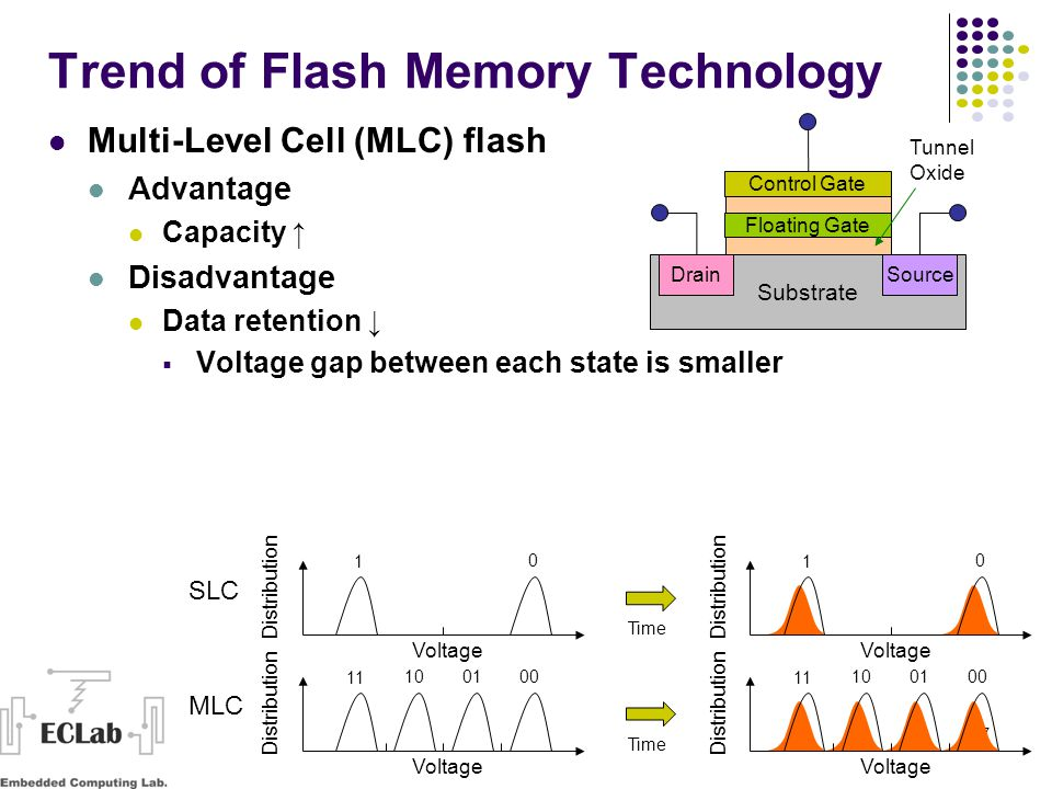 17 Trend of Flash Memory Technology Multi-Level Cell (MLC) flash Advantage Capacity ↑ Disadvantage Data retention ↓  Voltage gap between each state is smaller Voltage Distribution Time Voltage Distribution Voltage Distribution Time Voltage Distribution SLC MLC Control Gate Floating Gate Substrate DrainSource Tunnel Oxide 11 100100 1 0 11 100100 1 0