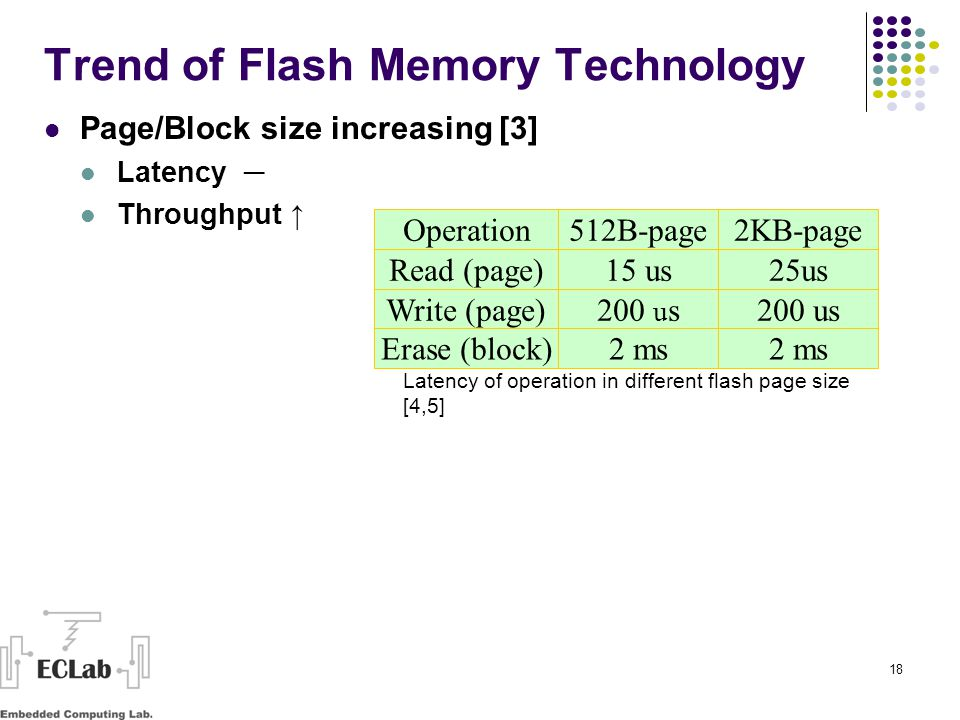18 Trend of Flash Memory Technology Page/Block size increasing [3] Latency ─ Throughput ↑ Operation512B-page2KB-page Read (page)15 us25us Write (page)200 u s Erase (block)2 ms Latency of operation in different flash page size [4,5]