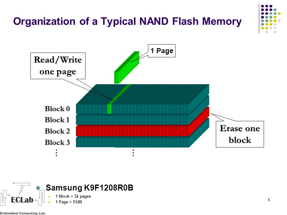 8 … Block 0 Block 1 Block 2 Block 3 Erase one block … Read/Write one page 1 Page Organization of a Typical NAND Flash Memory Samsung K9F1208R0B 1 Block = 32 pages 1 Page = 512B